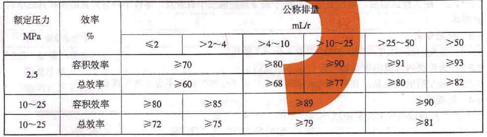 齿轮泵的容积效率和总效率对照表