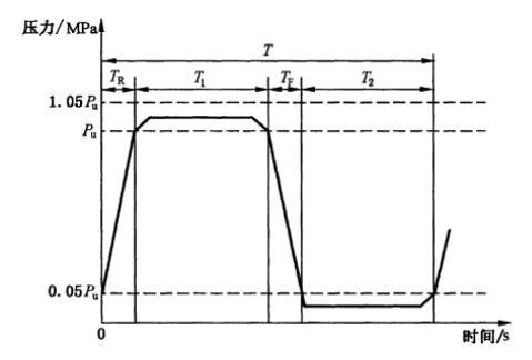 蓄能器疲劳试验循环曲线示意图