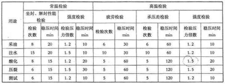表 1 扩张式封隔器不同温度检验技术要求