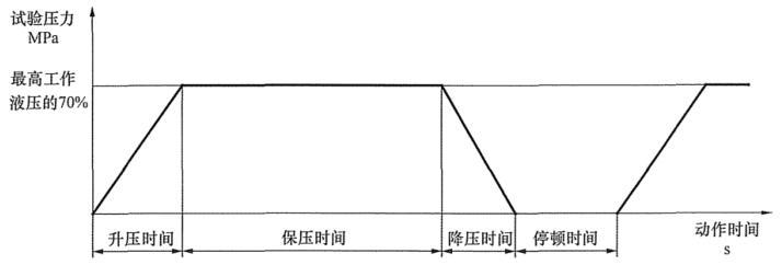 图 2 试验压力与动作时间之间的关系